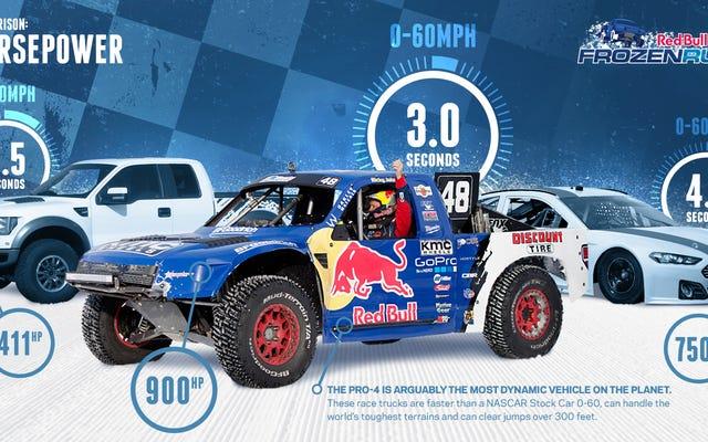 これらは今週の金曜日に雪の上でレースをするクレイジー900HPトラックです