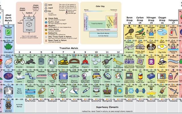 このインタラクティブな周期表で、各化学元素の用途をご覧ください