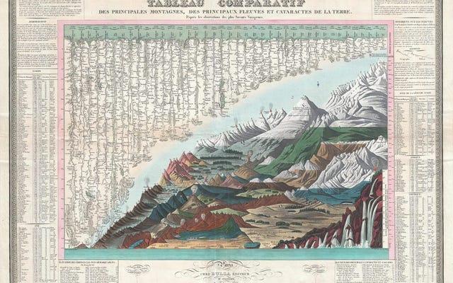 19世紀の5つの魅力的なイラストで比較した、地球上で最も高い山
