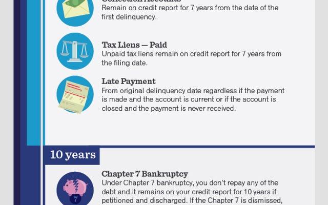 Kredi Raporunuzda Farklı Öğeler Ne Kadar Süre Kalır?