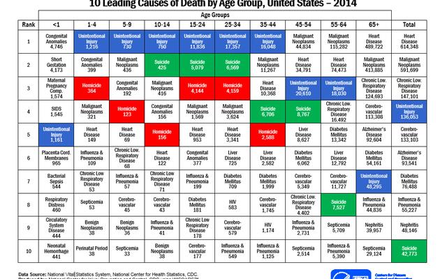 Esta tabla muestra cómo es probable que muera