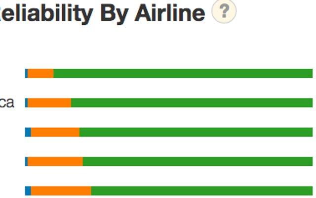 FlightSphere предоставляет массу статистики по времени для любого маршрута