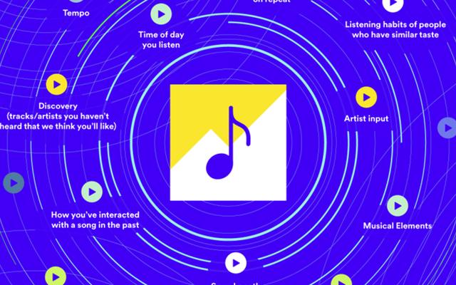 Spotifyがペイフォープレイの回避策を見つける