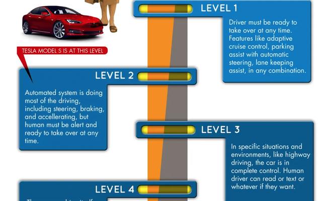 Voici comment Jalopnik décrira désormais la `` conduite autonome complète '' de Tesla