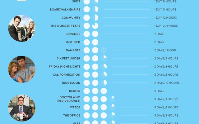 一気見にかかる時間を示すインフォグラフィック-81の異なる番組を見る