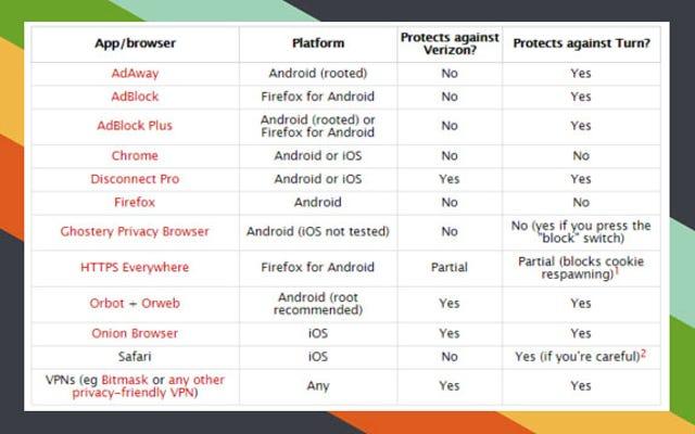 Verizonのモバイルトラッキングからあなたを守るアプリ