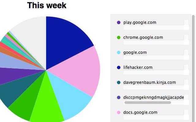 Chromeの視覚的な履歴でサーフィンの習慣がわかります