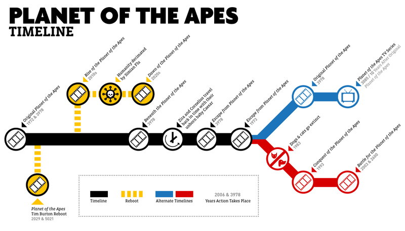 a movie analysis of planet of the apes Planet of the apes summary & study guide includes detailed chapter summaries and analysis, quotes, character descriptions, themes, and more.