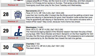 Illustration for article titled NBA.com's Power Rankings Say All You Need To Know About The Charlotte Bobcats