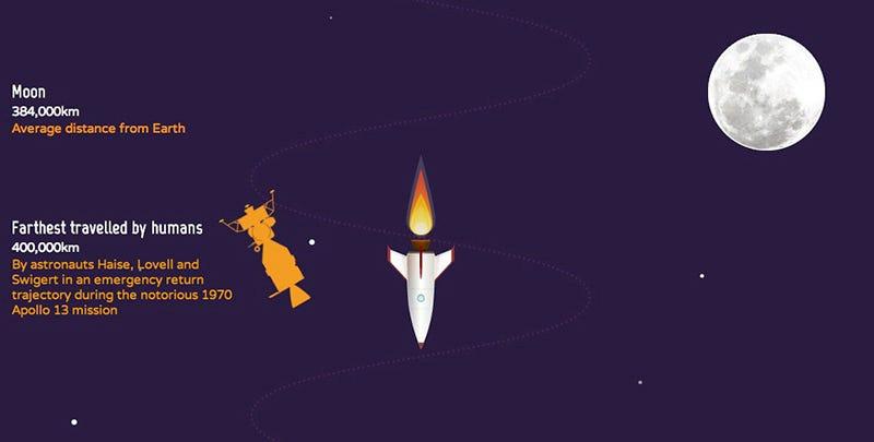 Illustration for article titled Viaja por todo el Sistema Solar haciendo scroll en tu navegador