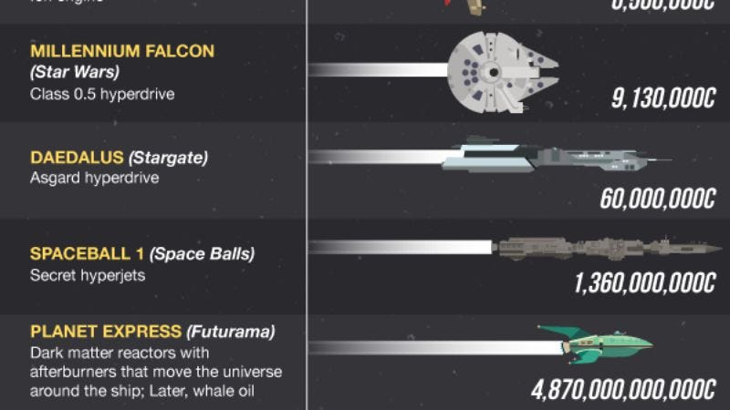 Breaking down the fastest sci-fi ships from TV, games, and ...