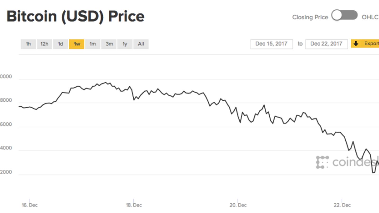 Cómo sacar el dinero que has invertido en Bitcoin