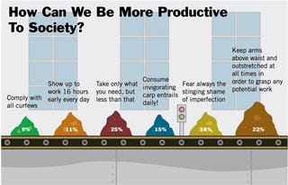 Illustration for article titled How Can We Be More Productive To Society?