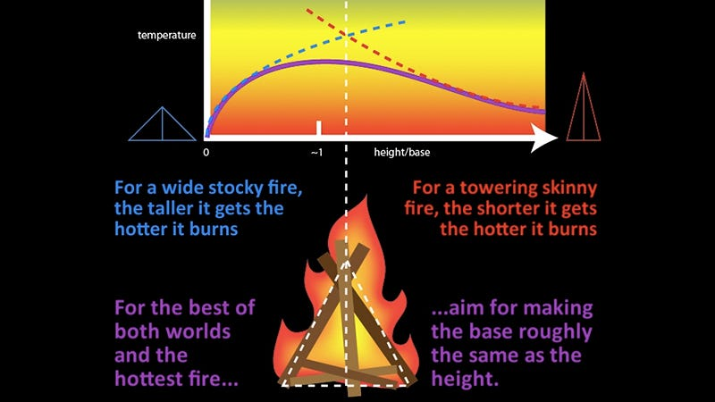 Illustration for article titled Scientists Have Figured Out the Perfect Way To Build a Fire