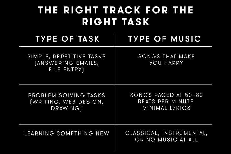 How to Craft the Perfect Playlist for Productivity