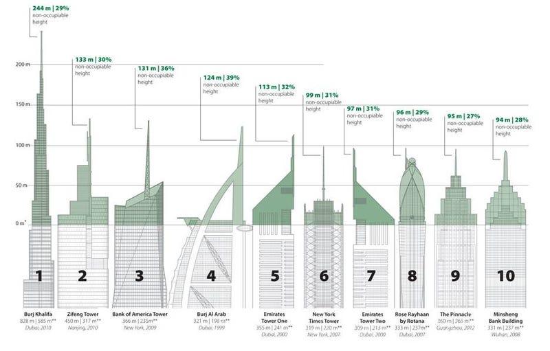 Illustration for article titled Egos de altura, o cómo los rascacielos más altos malgastan su espacio