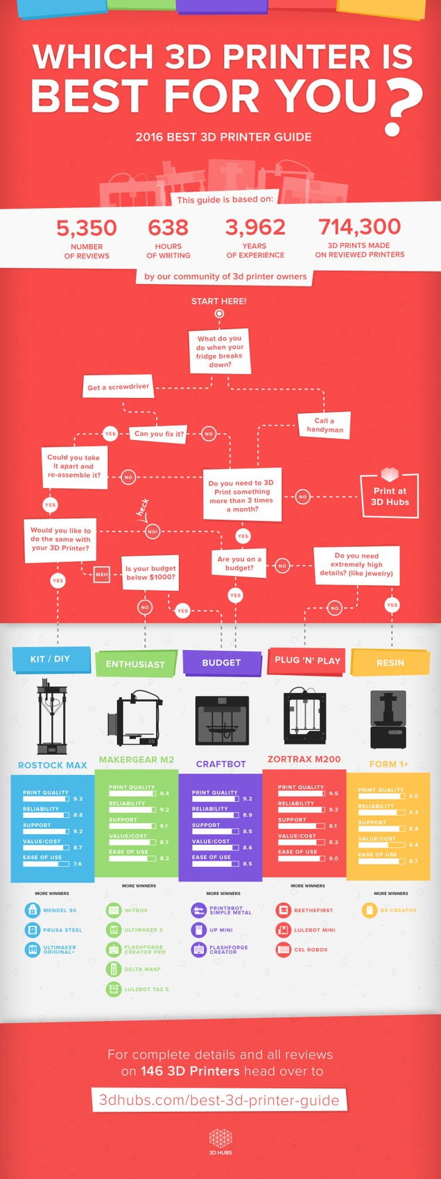 This Graphic Guides You to the Perfect 3D Printer for Your Needs