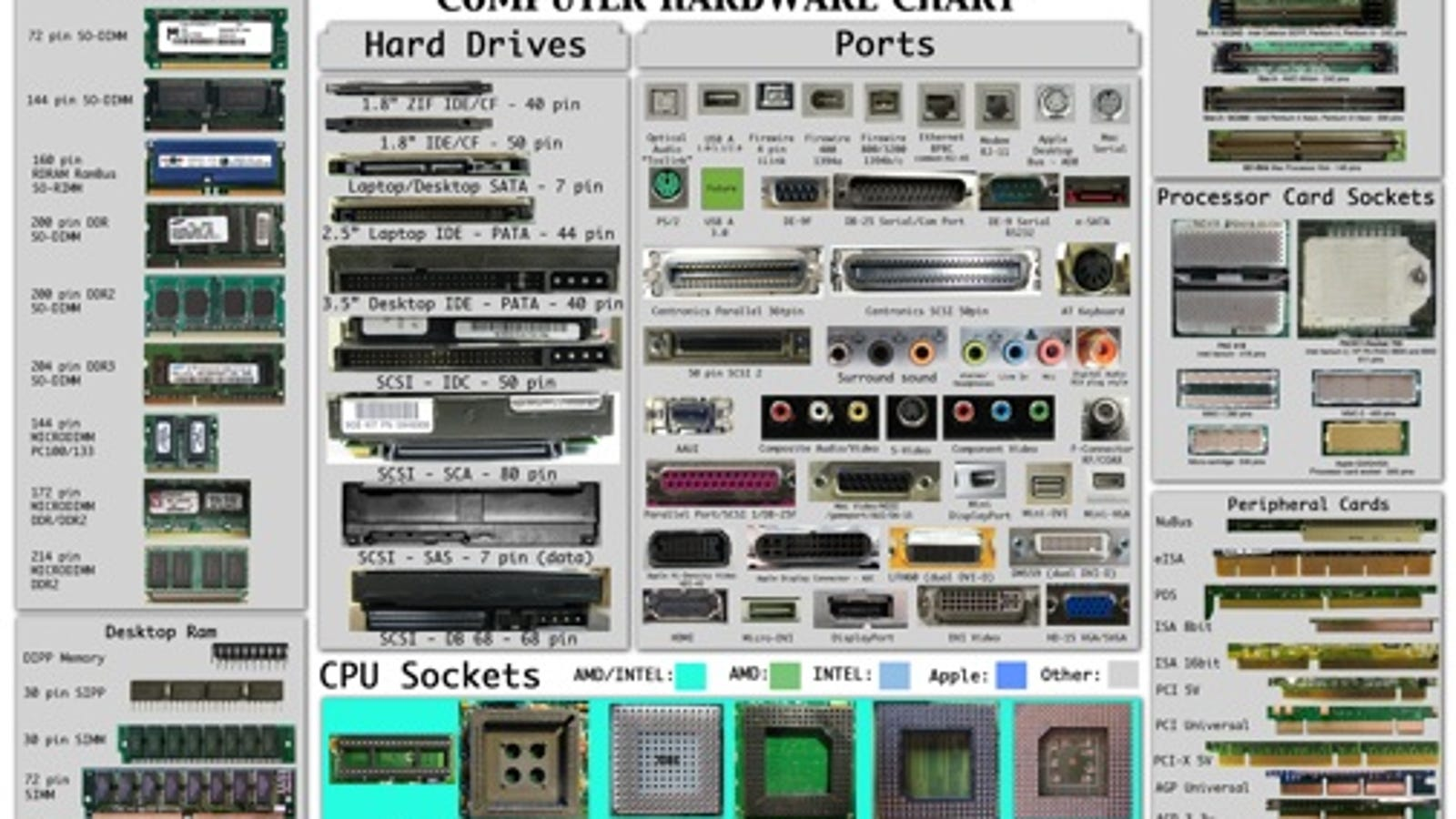 The Computer Hardware Chart Identifies Your PC\'s Parts