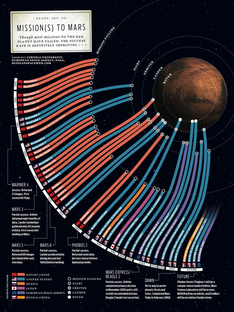 Illustration for article titled A mind-boggling infographic of all the missions from Earth to Mars, and where they wound up