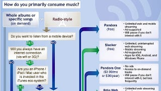 Illustration for article titled Find the Streaming Music Service that Works for You with This Chart