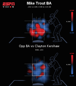 Illustration for article titled Trout Vs. Kershaw, Round 1, Visualized