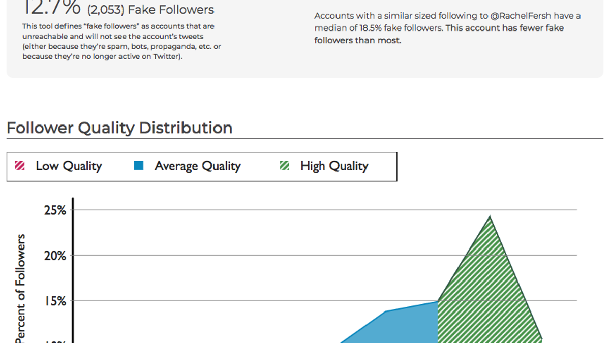 See Exactly How Fake Your Twitter Followers Are