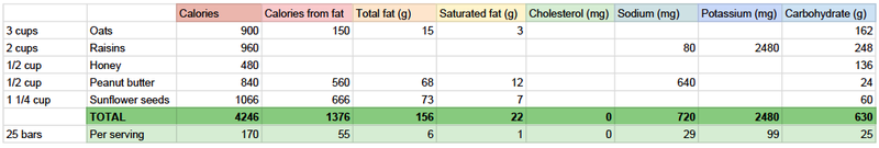 Track Calories and Macros in Homemade Meals