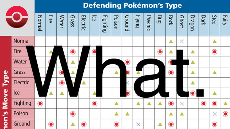Illustration for article titled Easy Ways To Remember Pokémon Weaknesses In X And Y