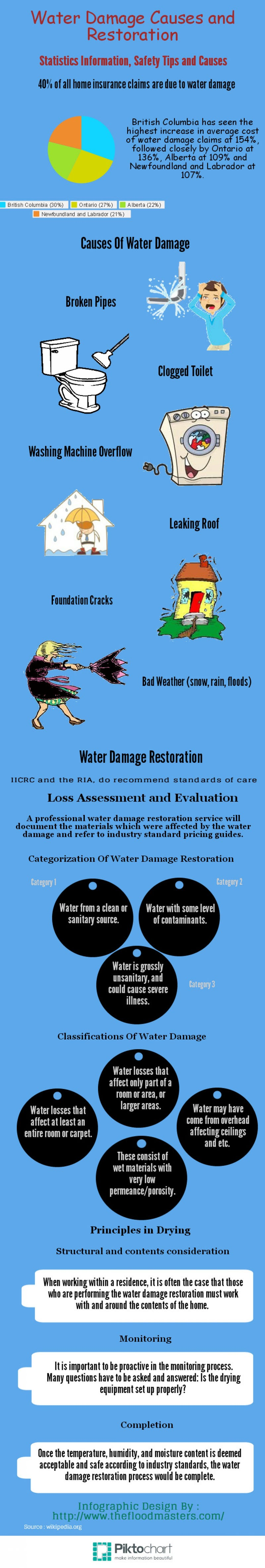 Illustration for article titled Water Damage Causes & Restroration