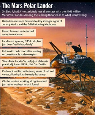 On Dec. 7, NASA mysteriously lost all contact with the $165 million Mars Polar Lander. Among the leading theories as to what went wrong: