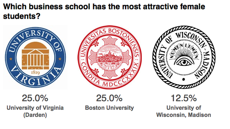 Illustration for article titled Businessweek Asks the Tough Questions: Which Business School Has the Hottest Chicks?