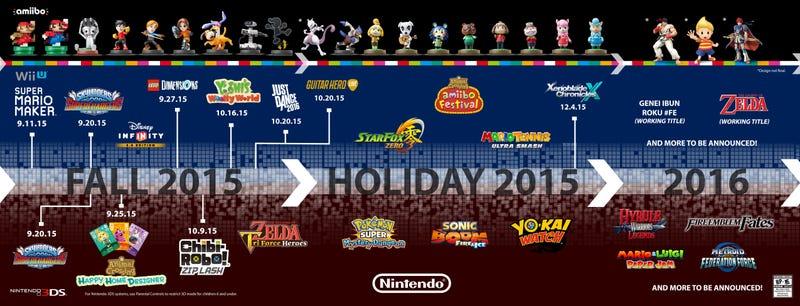 Illustration for article titled Nintendo Game Release Timeline