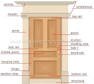 Find the name of a whatsit with the visual dictionary for Exterior door frame parts