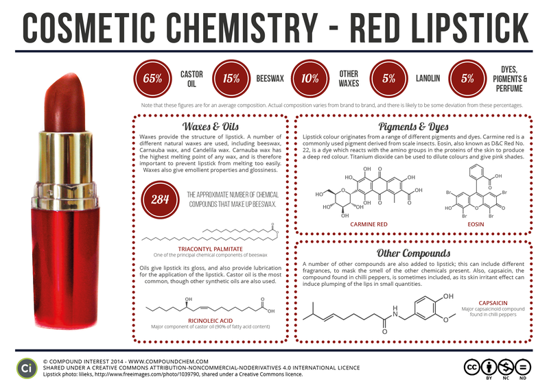 Illustration for article titled Just What's In A Tube Of Red Lipstick?