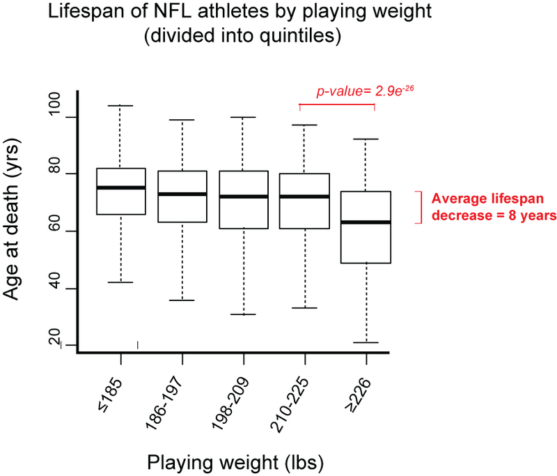 Illustration for article titled Chart: How Does Weight Affect The Lifespans Of Pro Football Players?