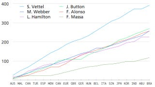 Illustration for article titled The 2011 Formula One season's lopsided awesomeness in one chart