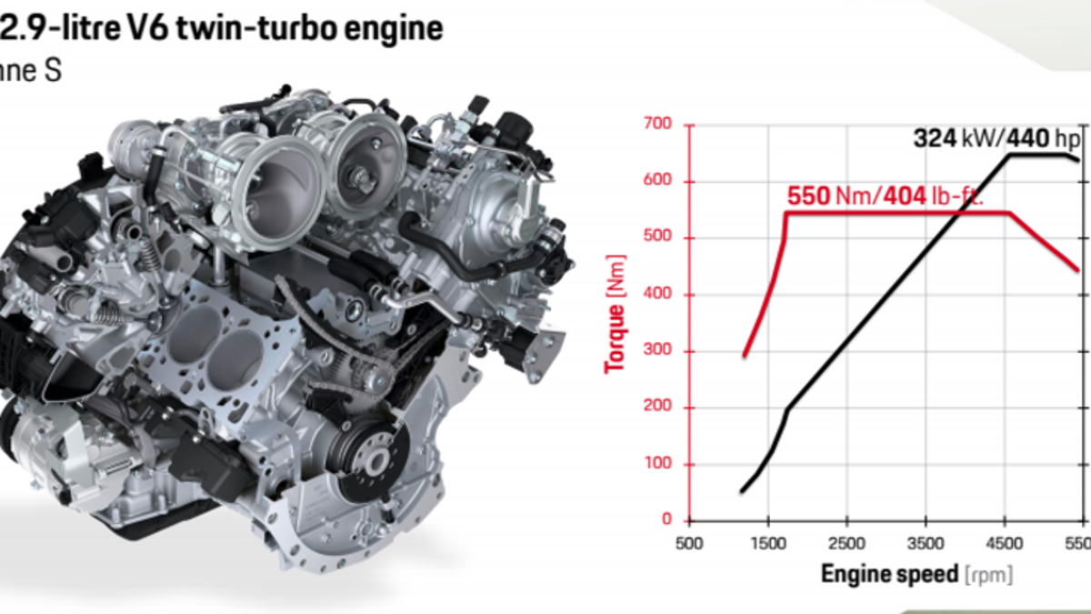 All The Crazy Engineering Details That Make 2019 Porsche Cayenne Engine Diagram Actually Fascinating