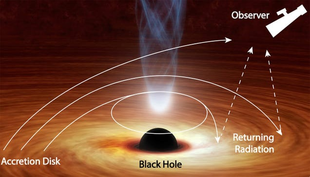 This Black Hole Is Bending Light Back Toward Itself