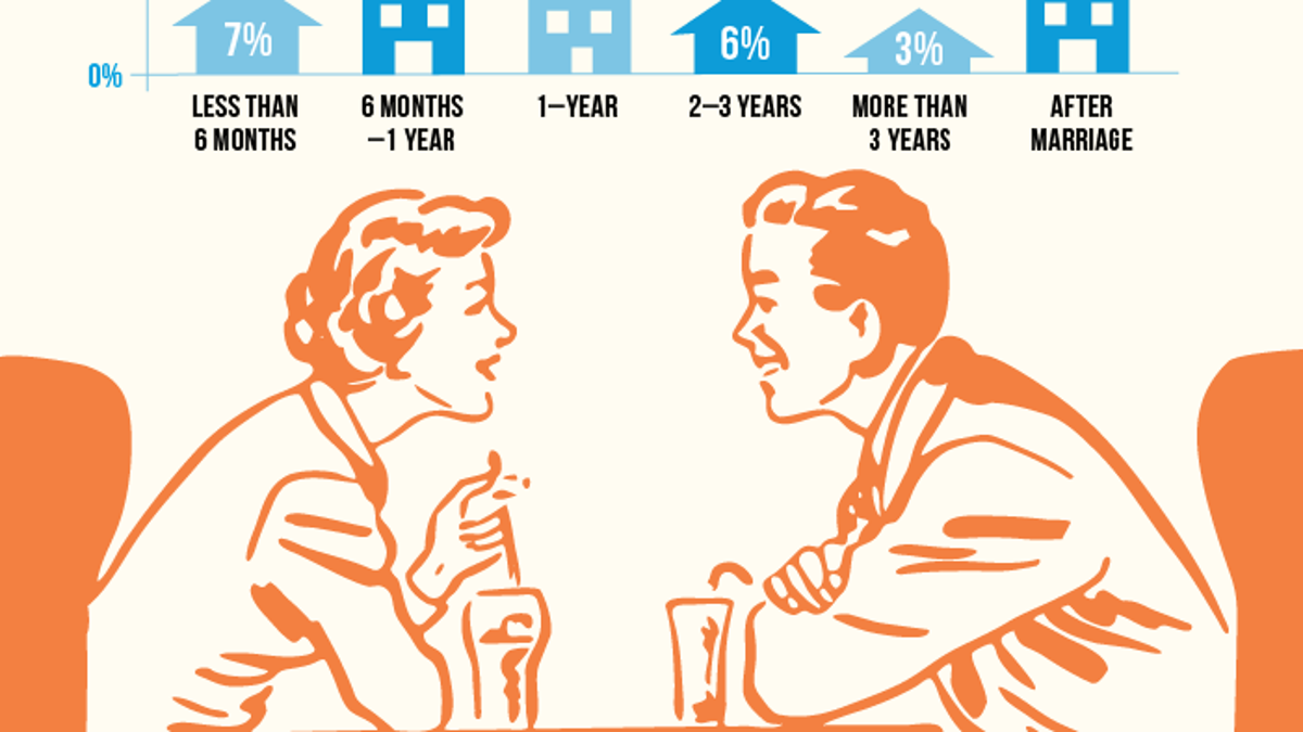 How Long Should You Date Someone Before Moving In Together?