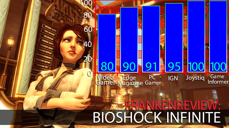 Illustration for article titled Six Critics Are Enthralled with the Mysteries of BioShock Infinite's Columbia