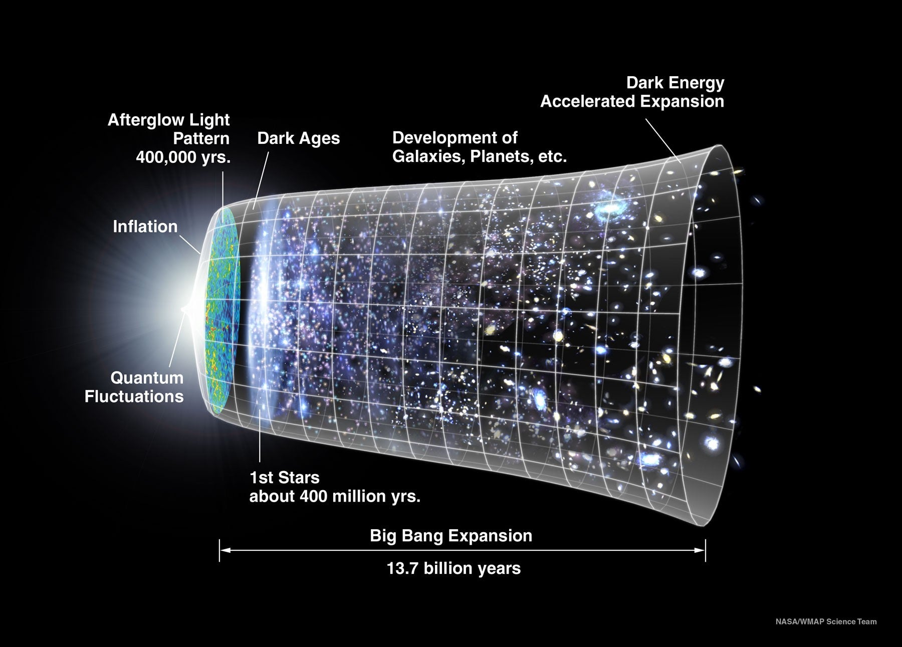 black-holes dark-energy dark-matter death inflation nasa nothing string-theory universe