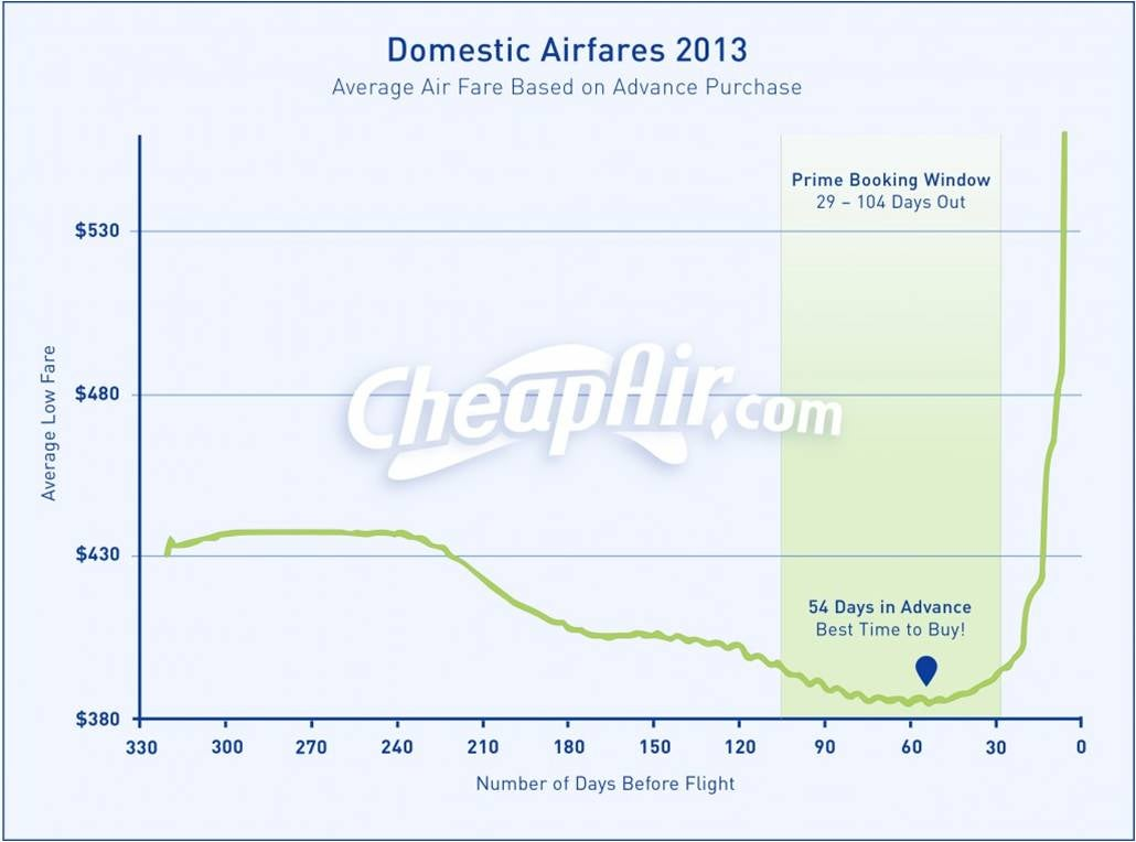 Cuándo comprar online un billete de avión para pagar lo menos posible