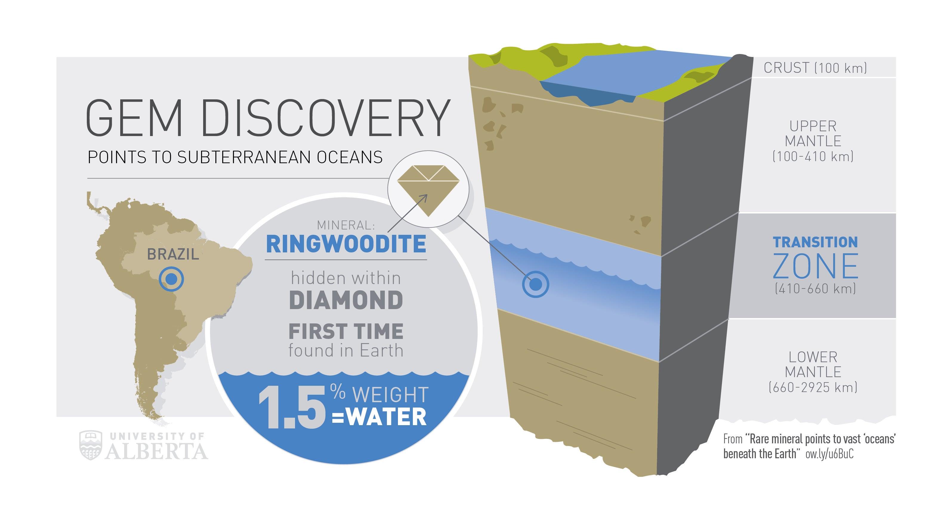 Un diamante revela que hay agua en las profundidades de la Tierra