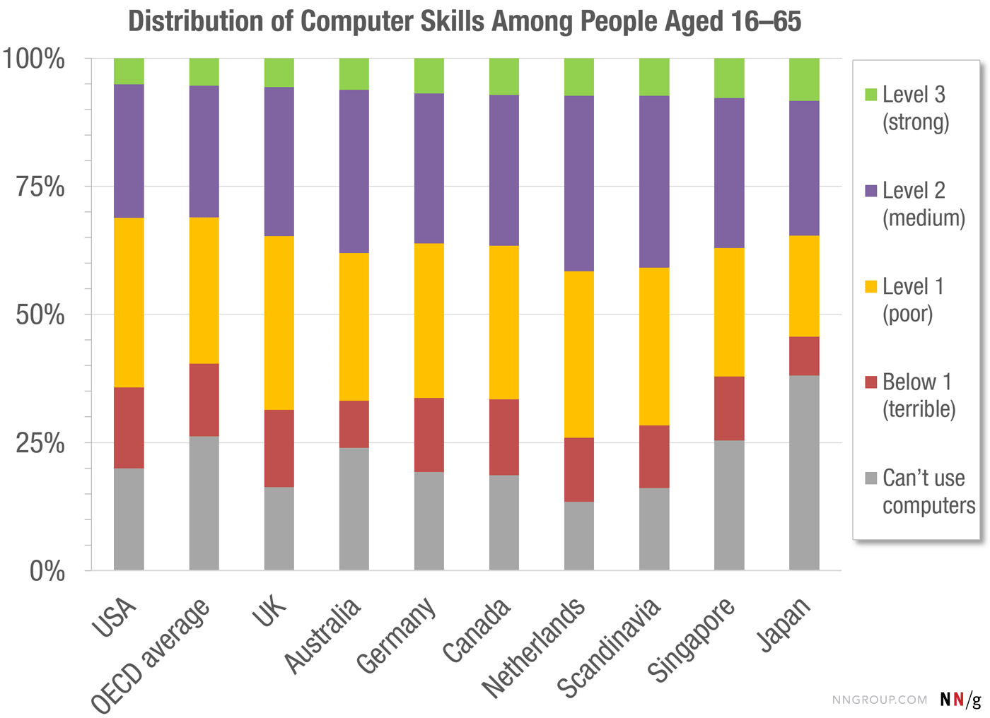 This Chart Shows How Computer Literate Most People Are