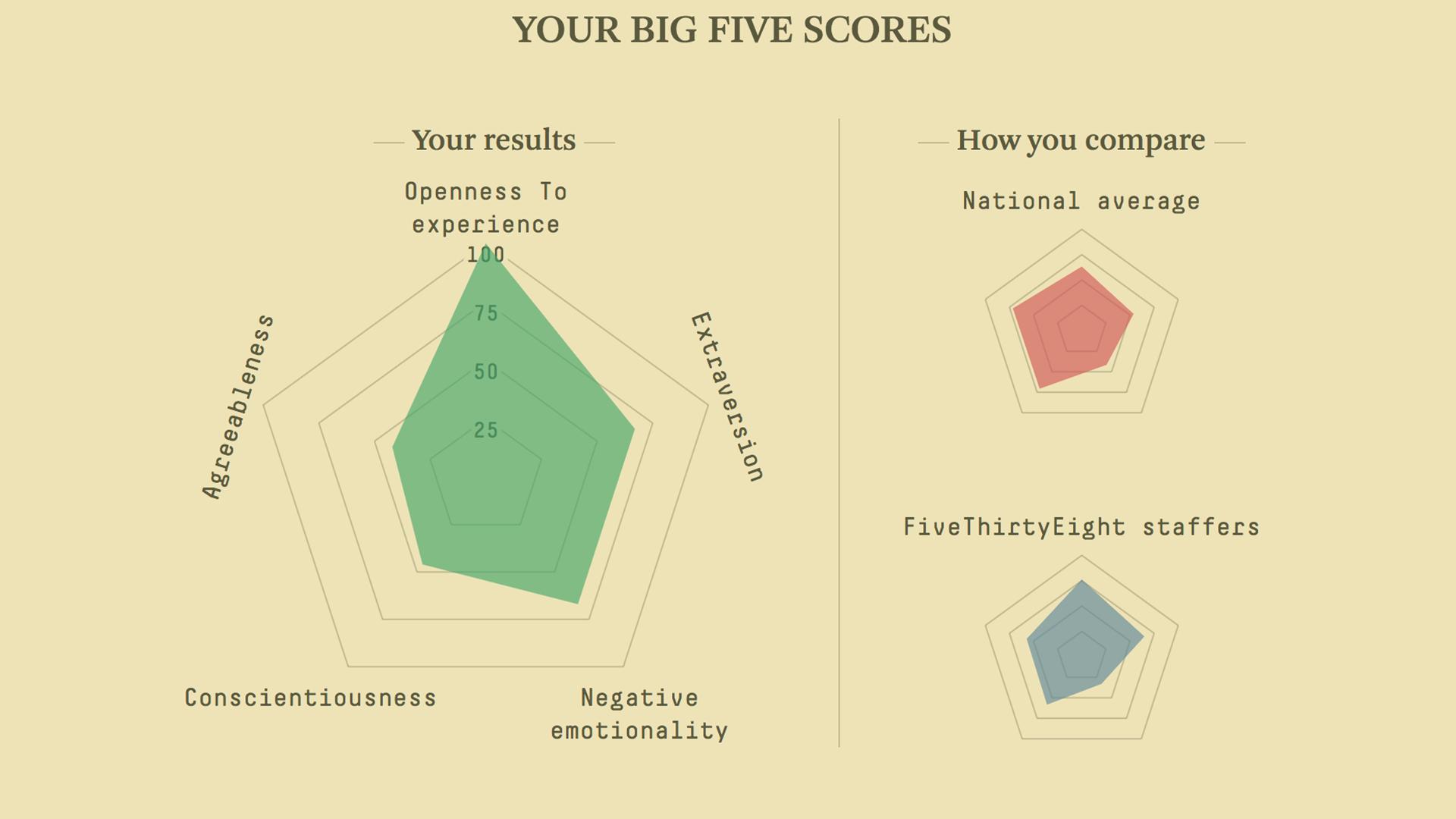 Take FiveThirtyEight's Scientific Personality Quiz