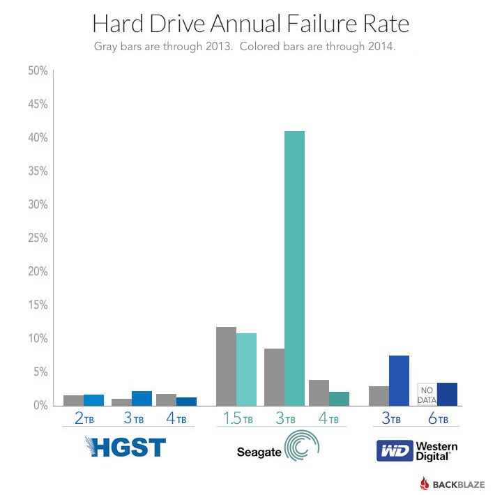 Why You Should Buy 4 TB Hard Drives and Skip the 3 TB Ones