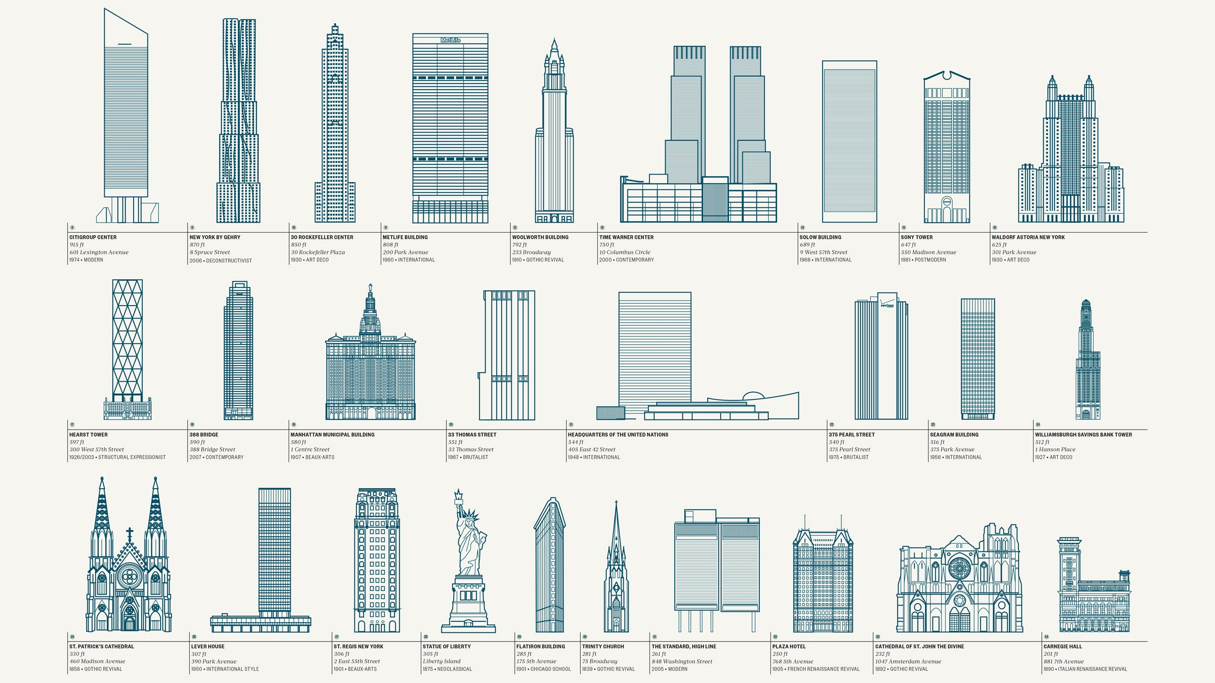 Take A Tour Of New York Citys Best Architecture In One Image