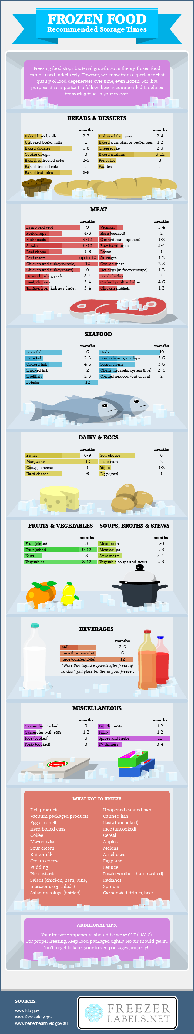 This Infographic Shows How Long Frozen Foods Can Last in Your Freezer