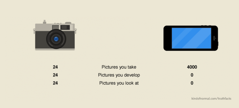How Photography's Changed in the Last Decade, in Three Simple Numbers