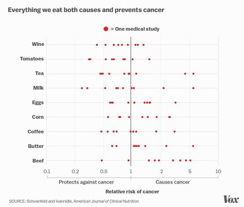 This Chart Shows Why You Shouldn't Trust Just One Scientific Study
